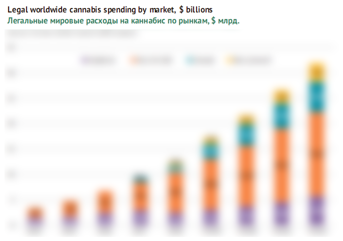 Legal global expenditure on cannabis by market, $ billion