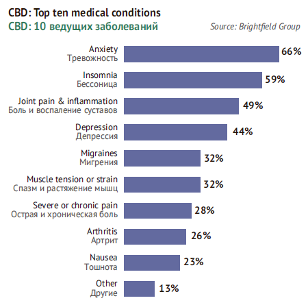 Cannabidiol: Top 10 conditions