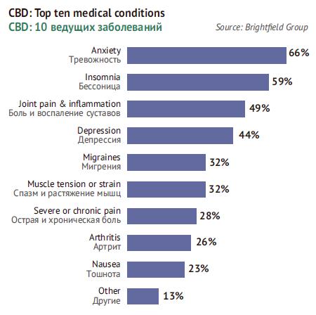 Cannabidiol: Top 10 conditions
