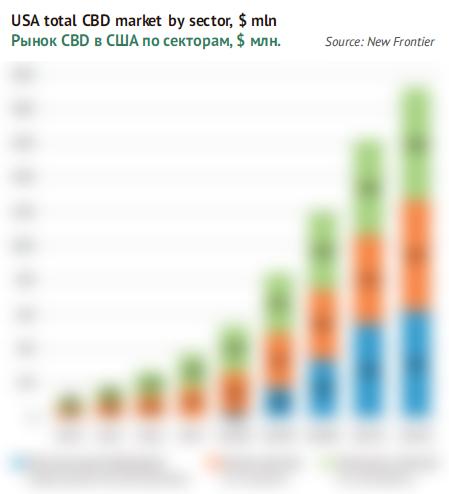 Рынок CBD в США по секторам, $ млн.
