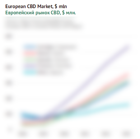 Европейский рынок CBD, $ млн.