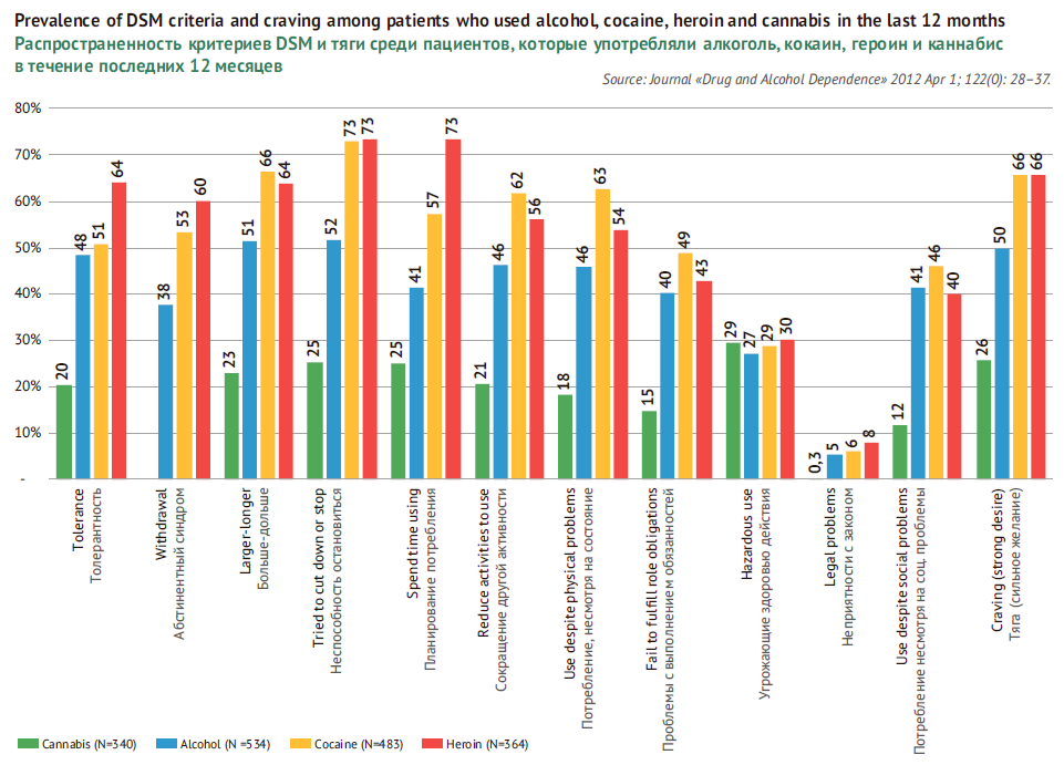 Prevalence of DSM criteria and craving among patients who used alcohol, cocaine, heroin and cannabis in the last 12 months.
