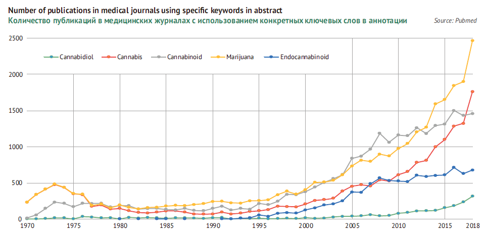 Number of publications in medical journals using specific keywords in abstract