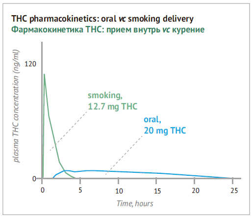 THC pharmacokinetics: oral vc smoking