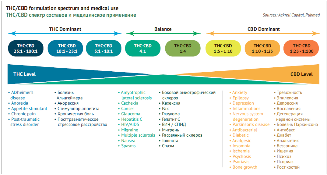 THC/CBD range of formulations and medical applications