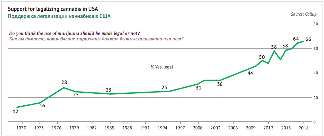 Support for the legalization of cannabis in the United States
