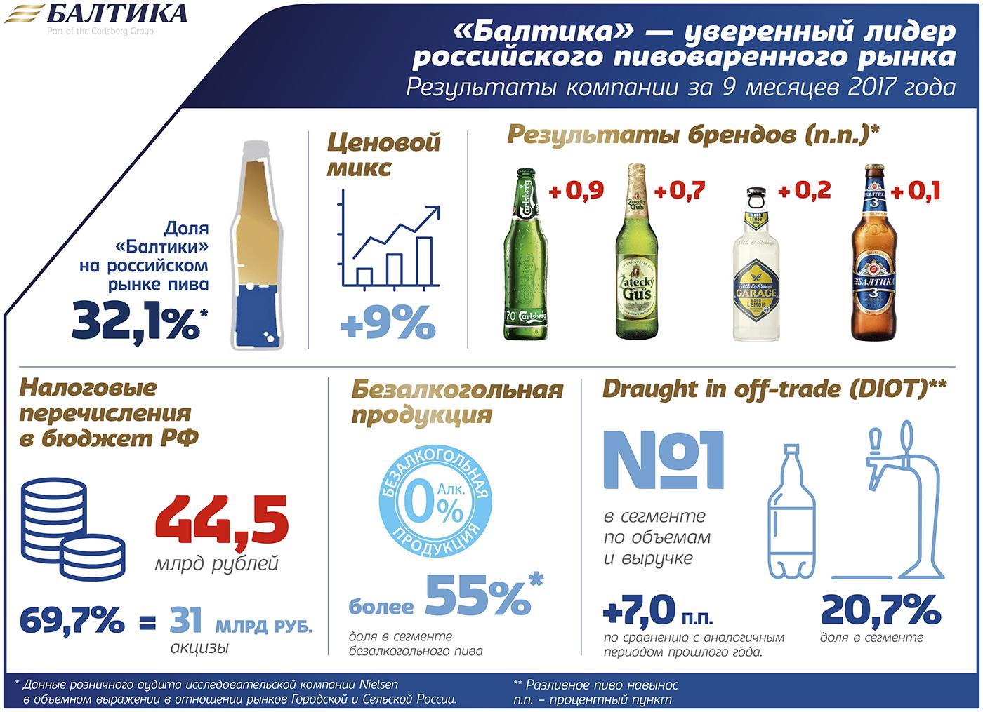 rezulytaty_kompani_baltika_za_9_mesyatsew_2017_goda1